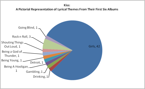 Analysis of Kiss Lyrics by theme