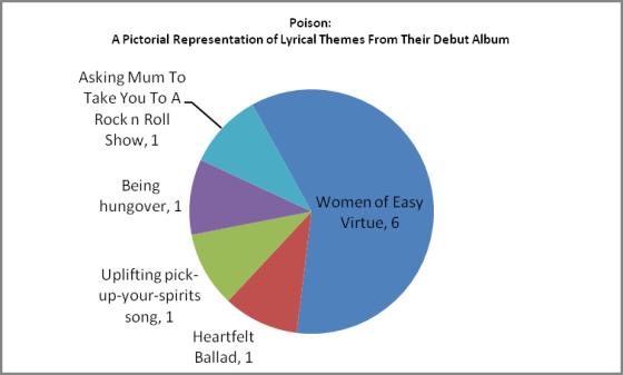 Analysis of Poison lyrics