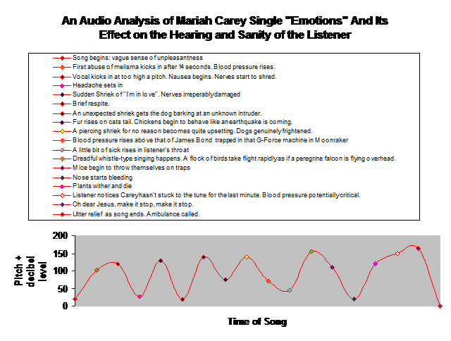 Mariah Carey analysis of Emotions