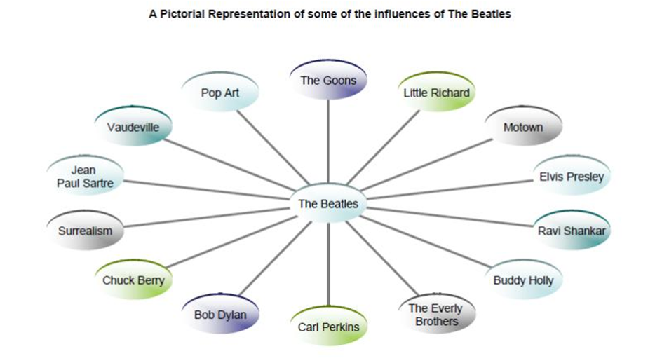 The Beatles Influences
