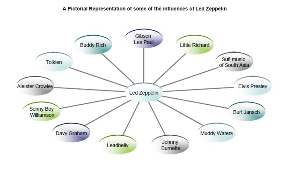 Led Zeppelin's influences