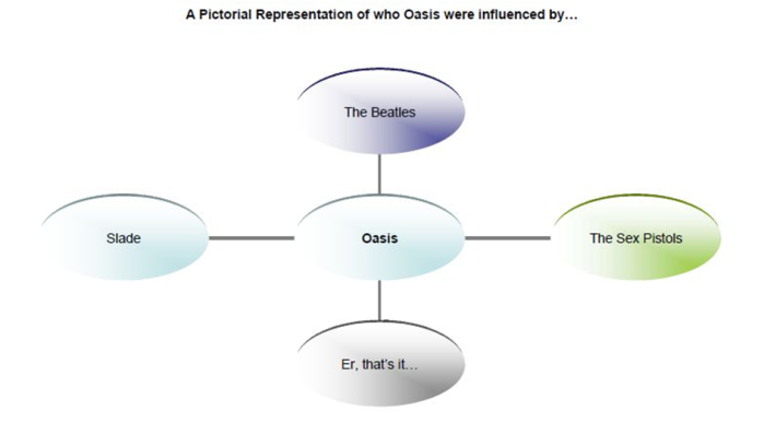 Oasis' influences
