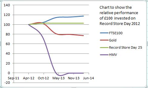 Record Store Day Chart to show how £100 invested has performed since 2012
