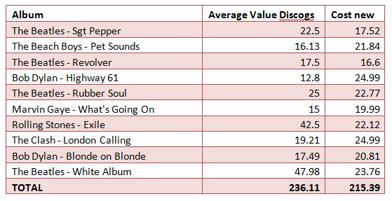 Table of Top Ten Records and their values